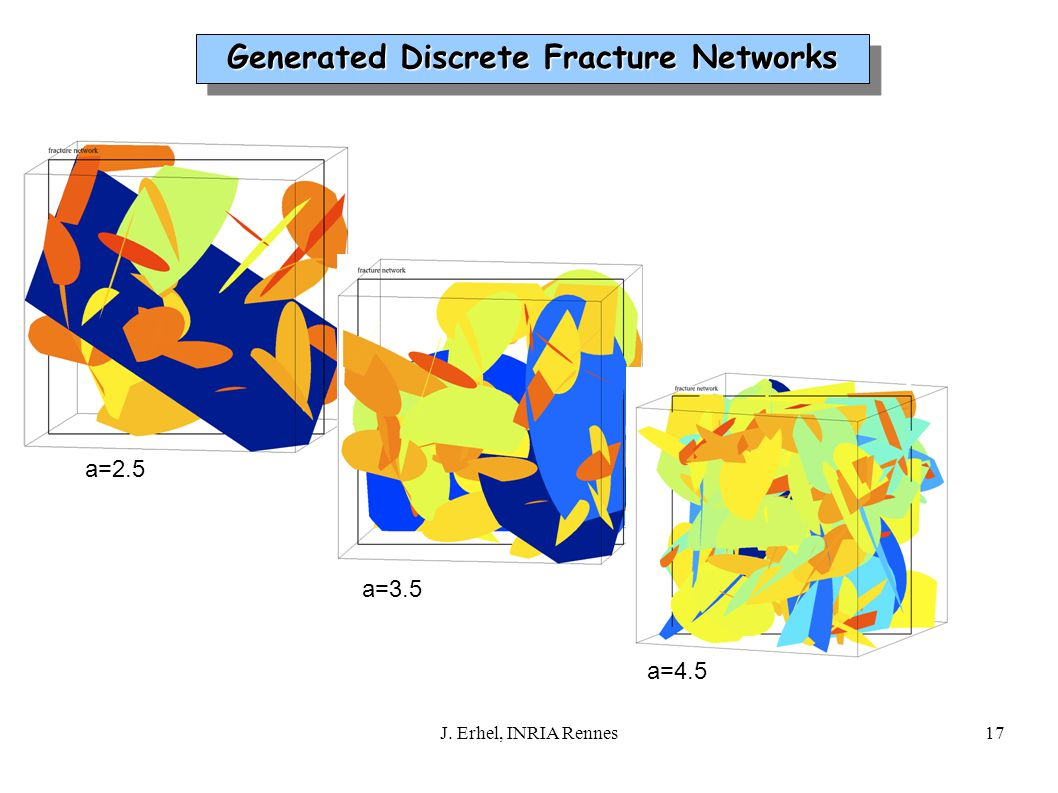 a=2.5 a=3.5 a=4.5 17J. Erhel, INRIA Rennes Generated Discrete Fracture Networks