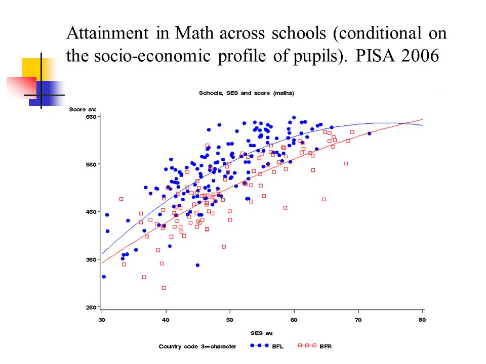 Attainment in Math across schools (conditional on the socio-economic profile of pupils). PISA 2006