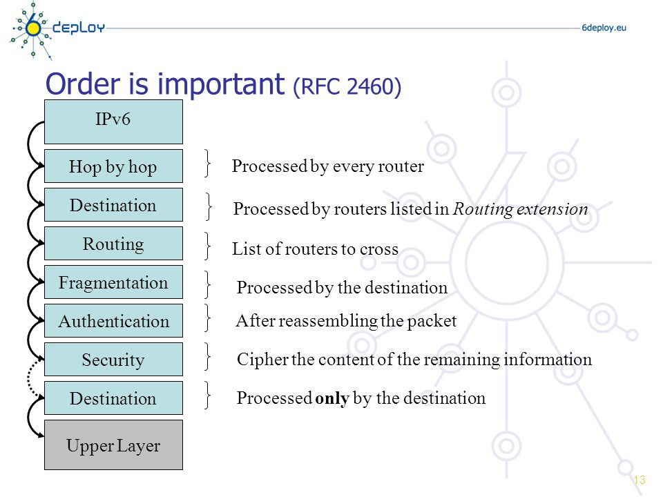 Order is important (RFC 2460) IPv6 Hop by hop Destination Routing Fragmentation Authentication Security Destination Upper Layer Processed by every routerProcessed by routers listed in Routing extensionList of routers to cross Processed by the destination After reassembling the packet Cipher the content of the remaining information Processed only by the destination 13