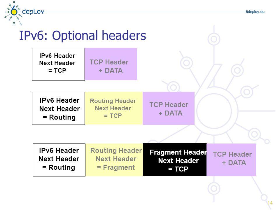 IPv6: Optional headers IPv6 Header Next Header = TCP TCP Header + DATA IPv6 Header Next Header = Routing Routing Header Next Header = Fragment TCP Header + DATA Fragment Header Next Header = TCP IPv6 Header Next Header = Routing Routing Header Next Header = TCP TCP Header + DATA 14