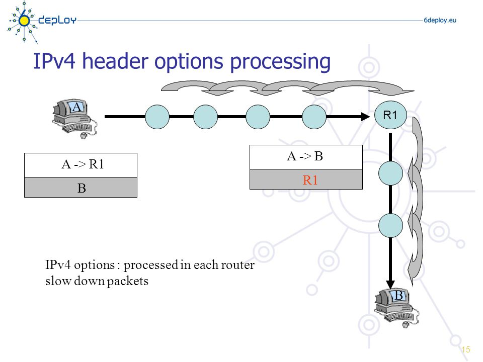 IPv4 header options processing IPv4 options : processed in each router slow down packets A B A -> R1 B A -> BR1 R1 15