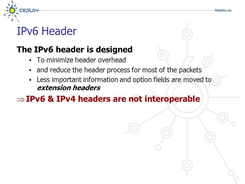 IPv4 Header Ver.