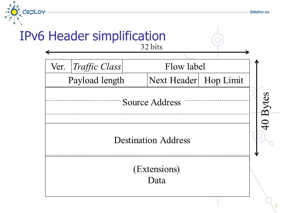 IPv6 header fields Version 4 bits Traffic class (see next slide) 8 bits Flow label (see next slide) 20 bits Payload length Use Jumbogram for specific cases (payload = 0) 16 bits Hop limit 8 bits Next header 8 bits 10