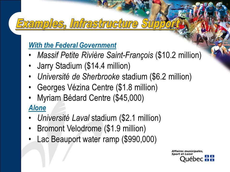 With the Federal Government Massif Petite Rivière Saint-François ($10.2 million) Jarry Stadium ($14.4 million) Université de Sherbrooke stadium ($6.2 million) Georges Vézina Centre ($1.8 million) Myriam Bédard Centre ($45,000) Alone Université Laval stadium ($2.1 million) Bromont Velodrome ($1.9 million) Lac Beauport water ramp ($990,000)