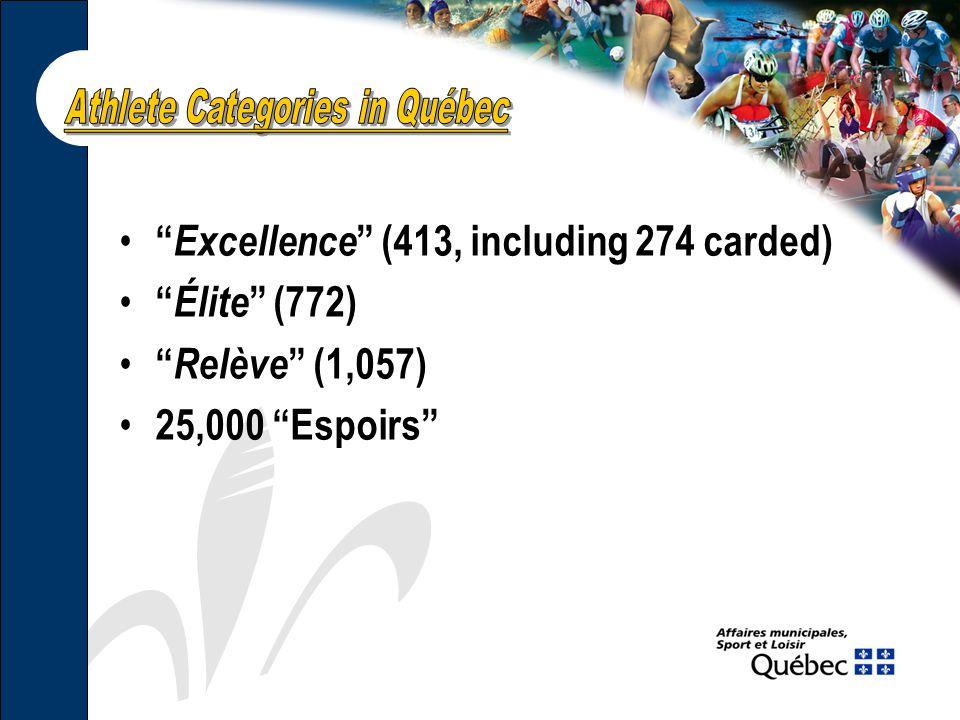 Excellence (413, including 274 carded) Élite (772) Relève (1,057) 25,000 Espoirs