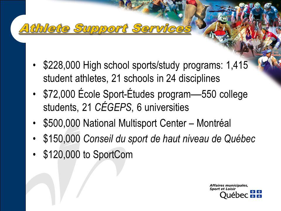 $228,000 High school sports/study programs: 1,415 student athletes, 21 schools in 24 disciplines $72,000 École Sport-Études program — 550 college students, 21 CÉGEPS, 6 universities $500,000 National Multisport Center – Montréal $150,000 Conseil du sport de haut niveau de Québec $120,000 to SportCom