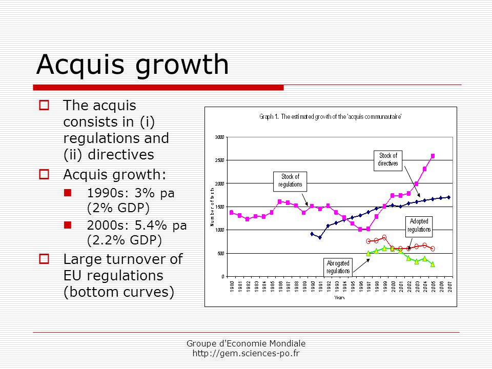 Groupe d Economie Mondiale http://gem.sciences-po.fr Acquis growth  The acquis consists in (i) regulations and (ii) directives  Acquis growth: 1990s: 3% pa (2% GDP) 2000s: 5.4% pa (2.2% GDP)  Large turnover of EU regulations (bottom curves)