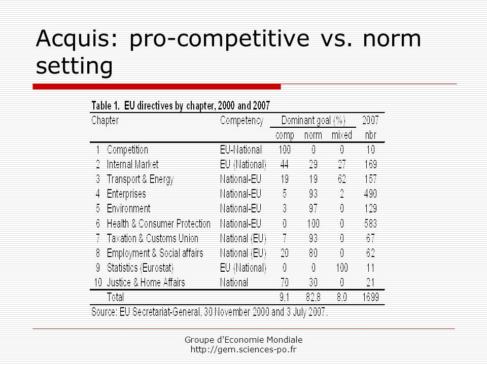 Groupe d Economie Mondiale http://gem.sciences-po.fr Acquis: pro-competitive vs. norm setting