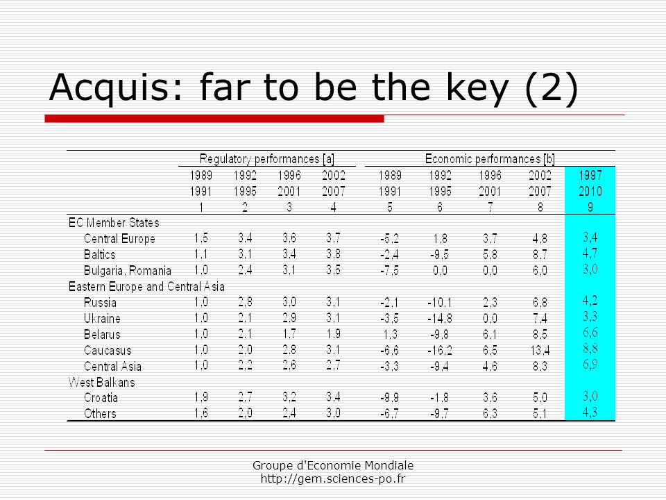 Groupe d Economie Mondiale http://gem.sciences-po.fr Acquis: far to be the key (2)