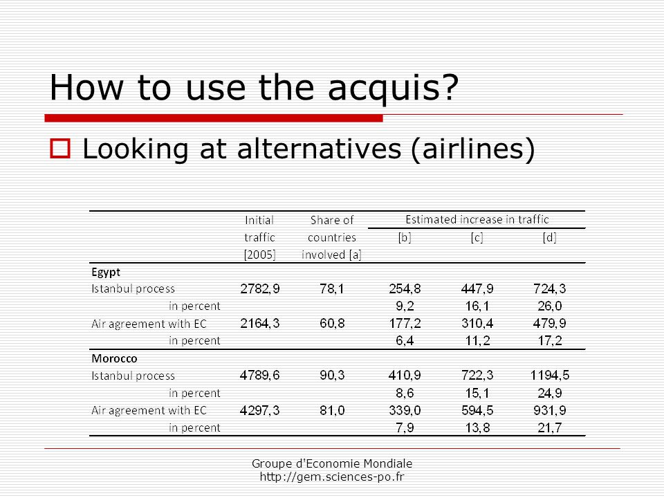 Groupe d'Economie Mondiale http://gem.sciences-po.fr How to use the acquis?  Looking at alternatives (airlines)
