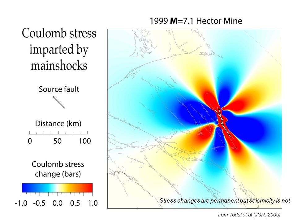 Stress changes are permanent but seismicity is not from Todal et al (JGR, 2005)