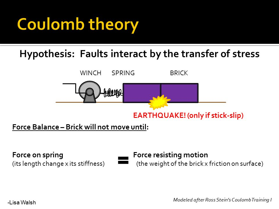 SPRINGBRICKWINCH Force Balance – Brick will not move until: Force on spring Force resisting motion (its length change x its stiffness) (the weight of the brick x friction on surface) Modeled after Ross Stein's Coulomb Training I Hypothesis: Faults interact by the transfer of stress EARTHQUAKE.