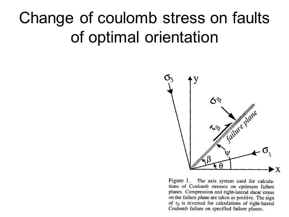 Change of coulomb stress on faults of optimal orientation