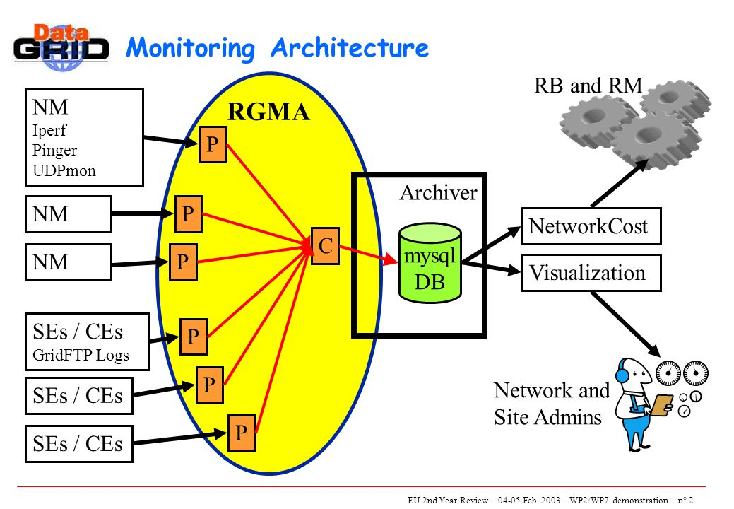 EU 2nd Year Review – 04-05 Feb. 2003 – WP2/WP7 demonstration – n° 2 RGMA Monitoring Architecture P Archiver NM Iperf Pinger UDPmon P mysql DB NetworkC