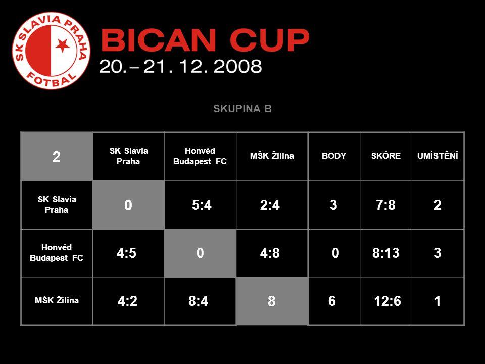 SKUPINA B 2 SK Slavia Praha Honvéd Budapest FC MŠK ŽilinaBODYSKÓREUMÍSTĚNÍ SK Slavia Praha 0 5:42:4 37:82 Honvéd Budapest FC 4:5 04:8 08:133 MŠK Žilina 4:2 8:4 8 6 12:61