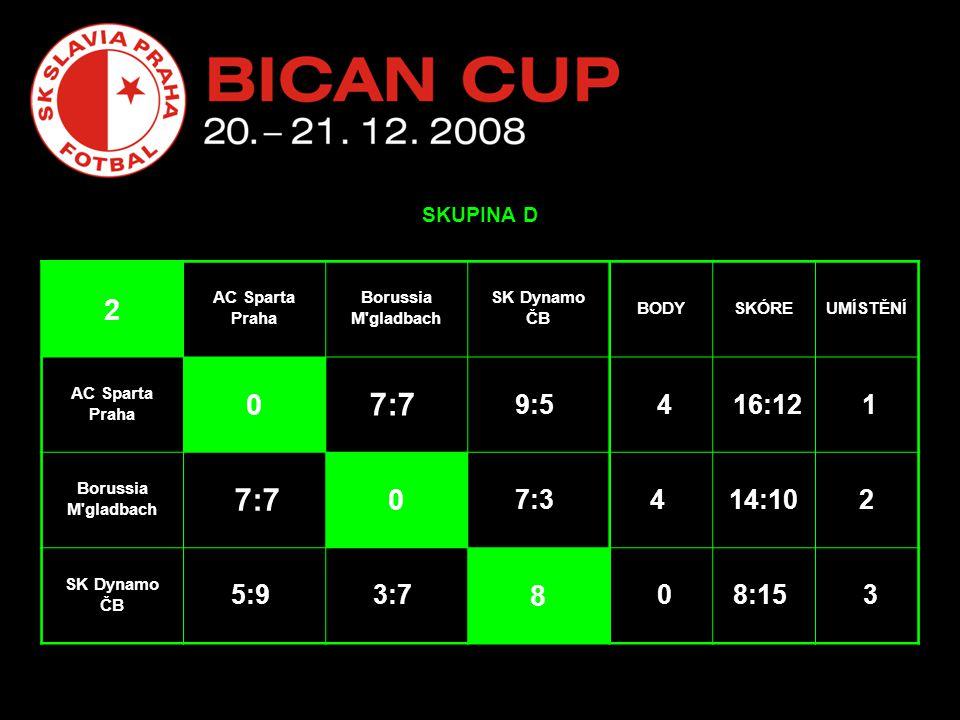 SKUPINA D 2 AC Sparta Praha Borussia M gladbach SK Dynamo ČB BODYSKÓREUMÍSTĚNÍ AC Sparta Praha 0 7:7 9:5 4 16:12 1 Borussia M gladbach 7:7 0 7:3 4 14:102 SK Dynamo ČB 5:9 3:7 8 08:15 3