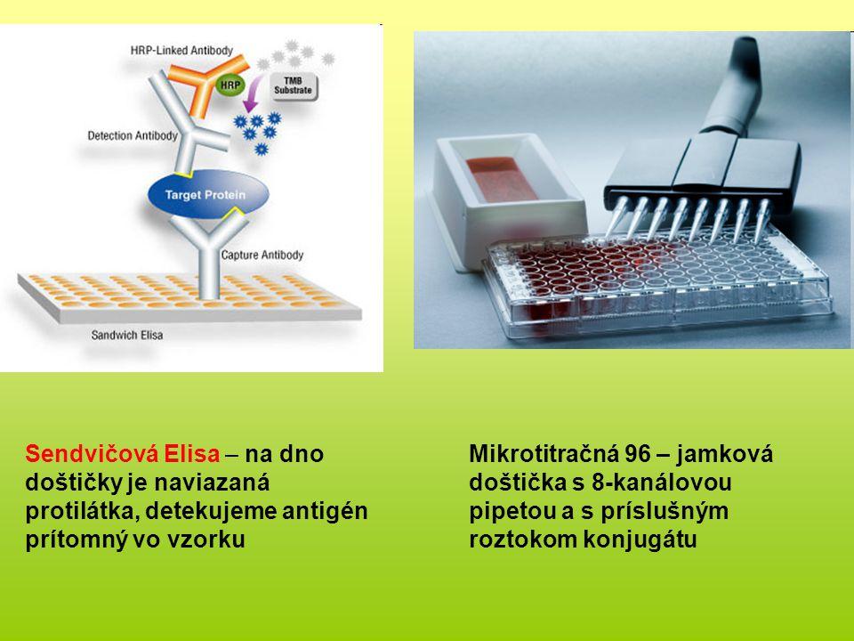 Sendvičová Elisa – na dno doštičky je naviazaná protilátka, detekujeme antigén prítomný vo vzorku Mikrotitračná 96 – jamková doštička s 8-kanálovou pipetou a s príslušným roztokom konjugátu