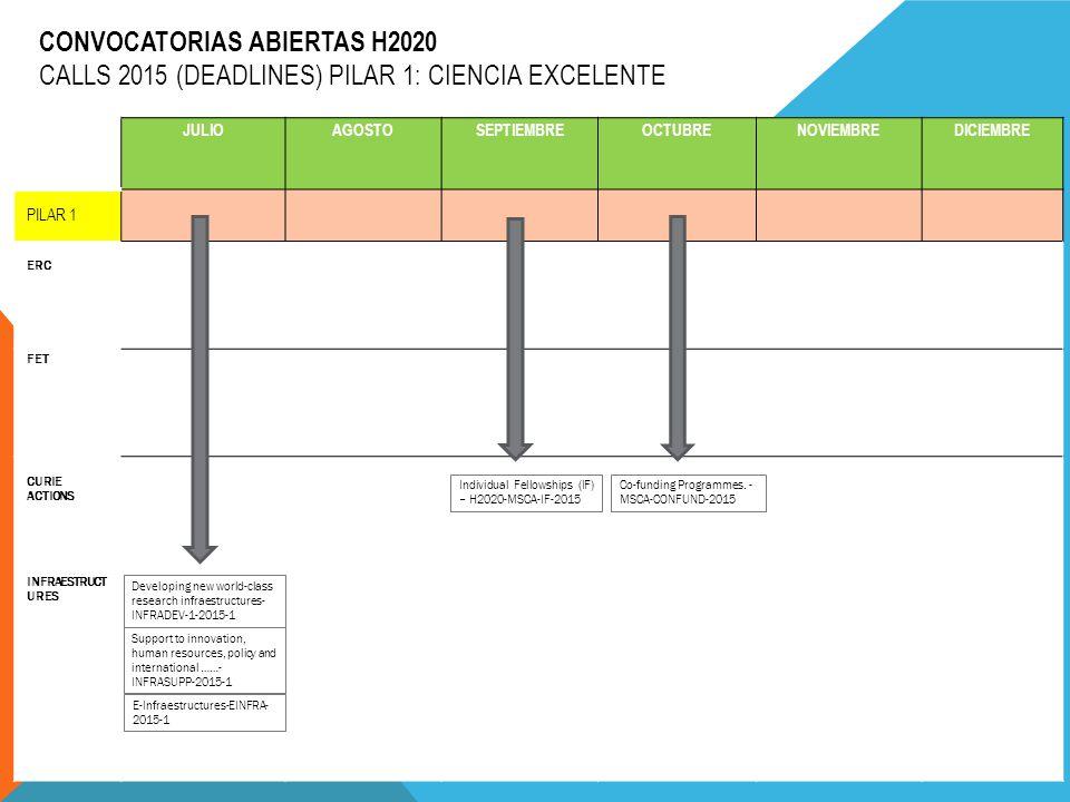 CONVOCATORIAS ABIERTAS H2020 CALLS 2015 (DEADLINES) PILAR 1: CIENCIA EXCELENTE JULIOAGOSTOSEPTIEMBREOCTUBRENOVIEMBREDICIEMBRE PILAR 1 ERC FET CURIE ACTIONS INFRAESTRUCT URES Co-funding Programmes.