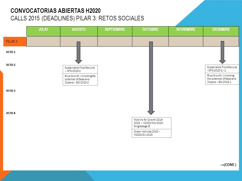 CONVOCATORIAS ABIERTAS H2020 CALLS 2015 (DEADLINES) PILAR 3: RETOS SOCIALES (CONT.) JULIOAGOSTOSEPTIEMBREOCTUBRENOVIEMBREDICIEMBRE PILAR 3 RETO 5 RETO 6 RETO 7 Digital Security: Cybersecurity, Privacy and Trust – H2020-DS- 2015-1 Disaster-resilience: safeguarding and security society, including…..-H2020- DRS-2015 Border Security and External Security -H2020-BES-2015 Fight against crime and Terrorism -H2020-FCT-2015