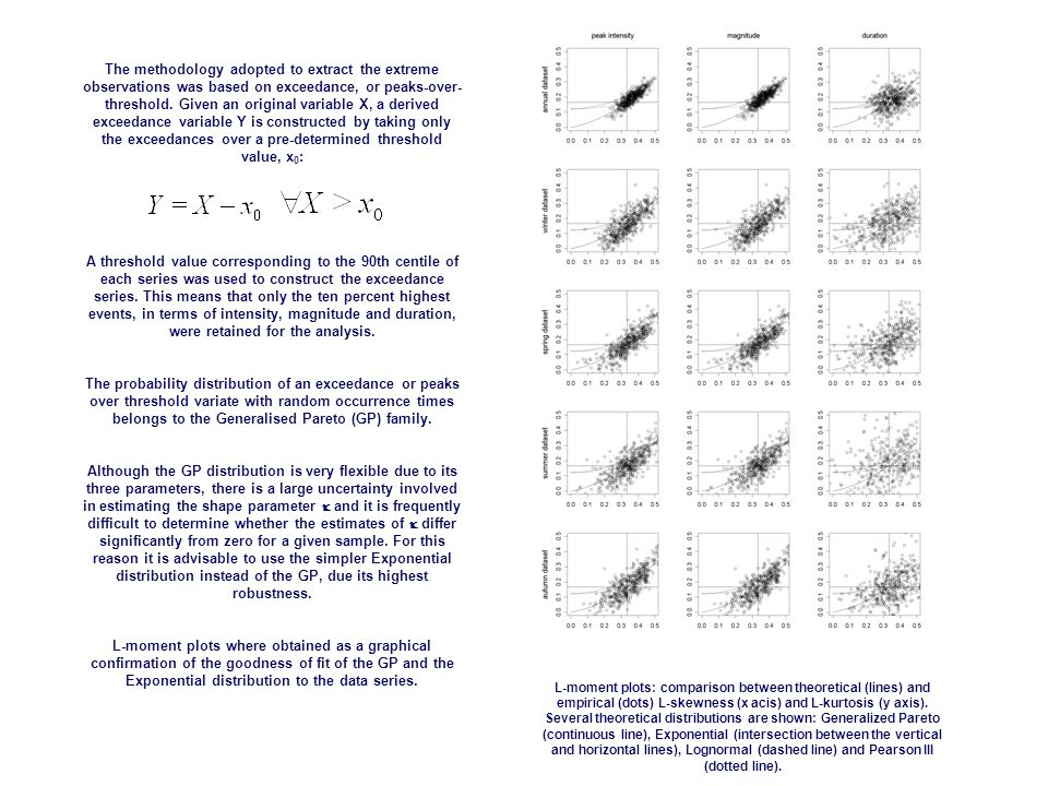 L-moment plots: comparison between theoretical (lines) and empirical (dots) L-skewness (x acis) and L-kurtosis (y axis).