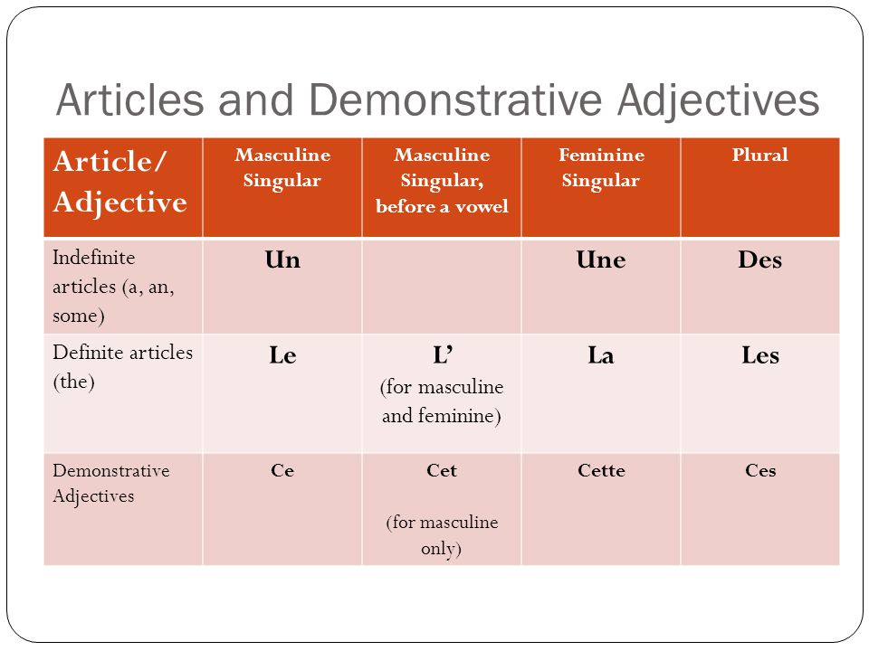 Articles and Demonstrative Adjectives Article/ Adjective Masculine Singular Masculine Singular, before a vowel Feminine Singular Plural Indefinite articles (a, an, some) UnUneDes Definite articles (the) LeL' (for masculine and feminine) LaLes Demonstrative Adjectives CeCet (for masculine only) CetteCes