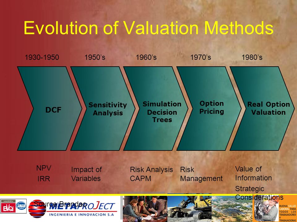 Evolution of Valuation Methods DCF Sensitivity Analysis Simulation Decision Trees Option Pricing Real Option Valuation NPV IRR Value of Information Strategic Considerations Impact of Variables Risk Management Risk Analysis CAPM 1930-19501950's1960's1970's1980's Source:Brandao