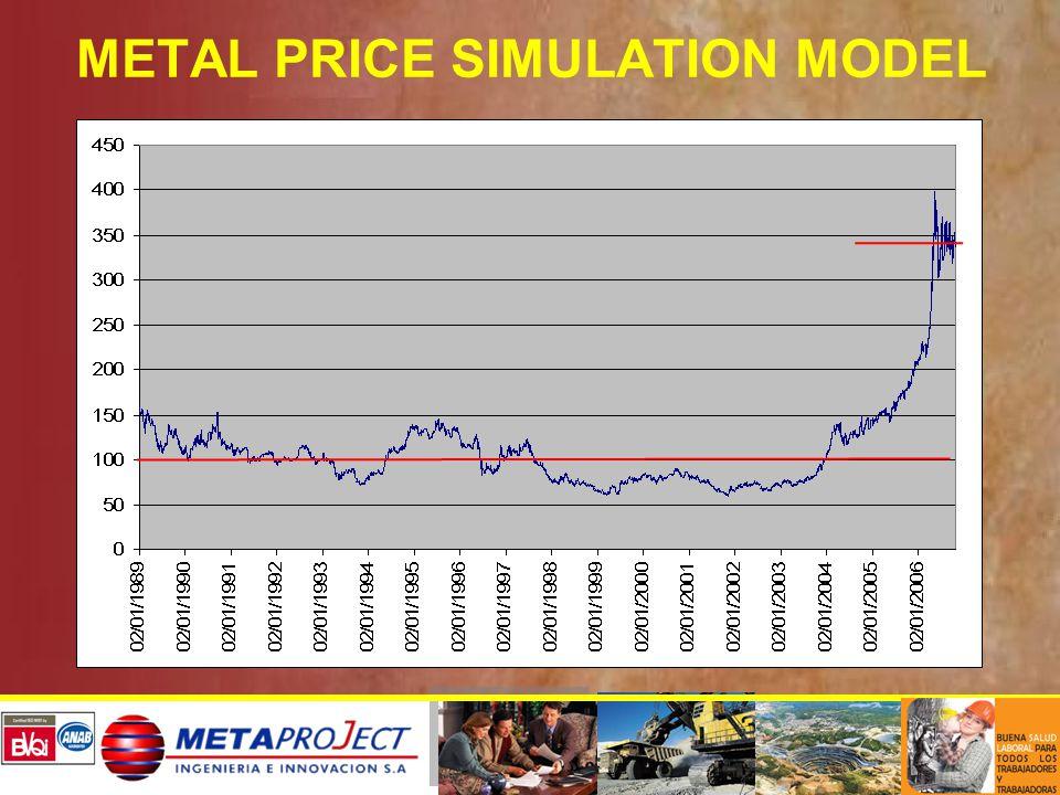 METAL PRICE SIMULATION MODEL