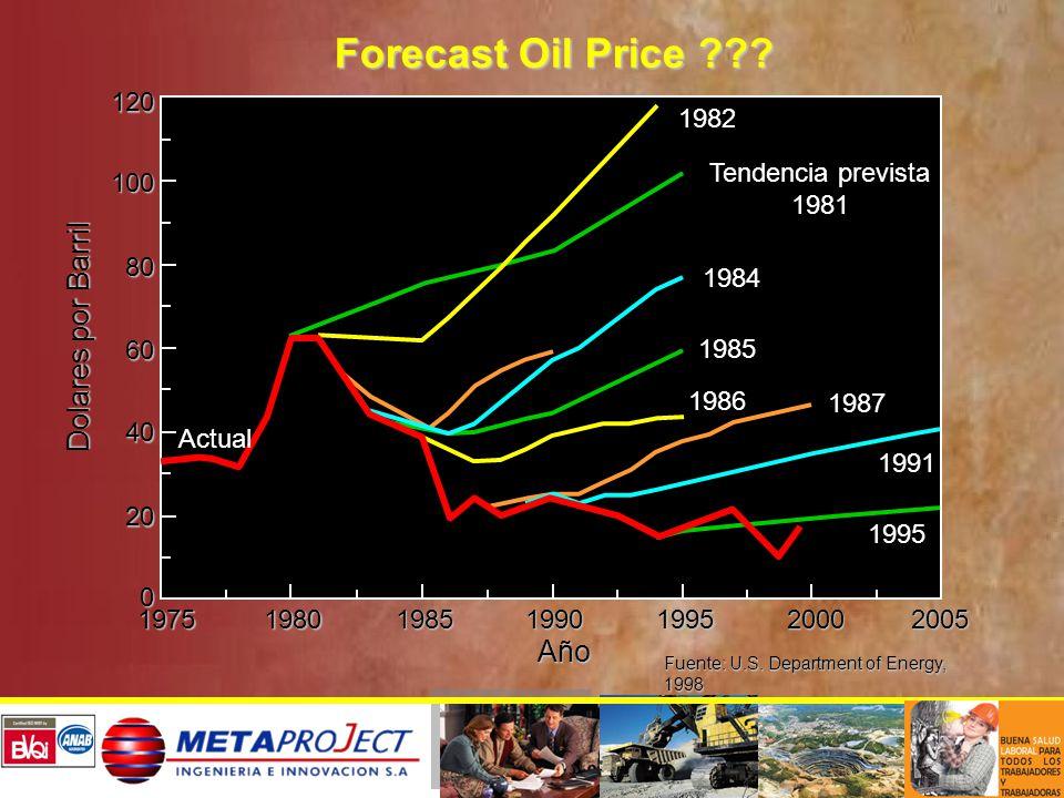 Forecast Oil Price ??? Fuente: U.S. Department of Energy, 1998 120100 80 60 40 20 0 197519801985199019952000 2005 Año 1982 Tendencia prevista 1981 198