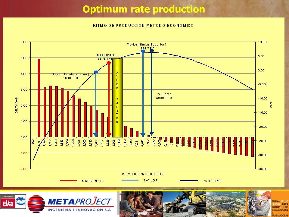 Optimum rate production
