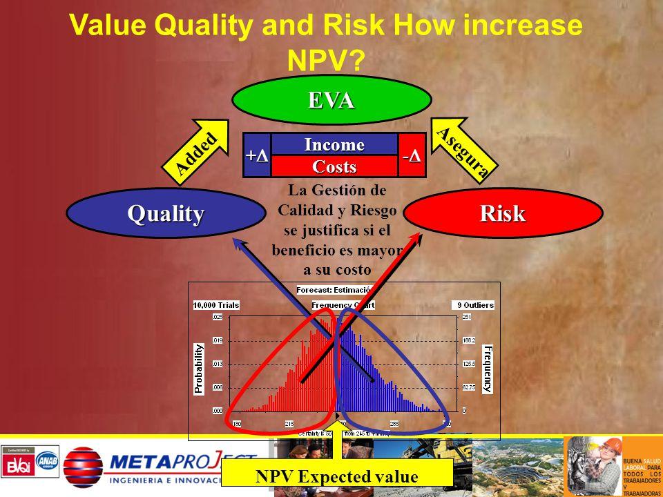 DECISION MAKING HEURÍSTICA DE DECISIÓN - RISKMANAGEMENT a) Costo Incertidumbre = 0 (p) NPV (+) b) Hay Costo Incertidumbre (Mayoría de los Proyectos Mineros) c) Costo Incertidumbre = Flujos de Caja Futuros 0 E(NPV) Fig.