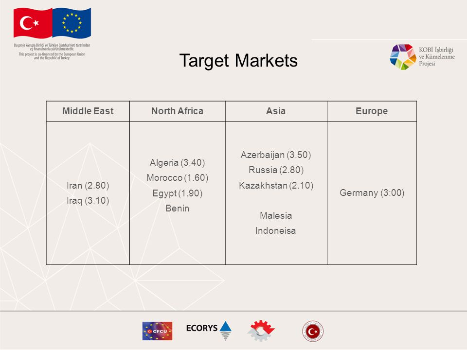 Middle EastNorth AfricaAsiaEurope Iran (2.80) Iraq (3.10) Algeria (3.40) Morocco (1.60) Egypt (1.90) Benin Azerbaijan (3.50) Russia (2.80) Kazakhstan (2.10) Malesia Indoneisa Germany (3:00) Target Markets