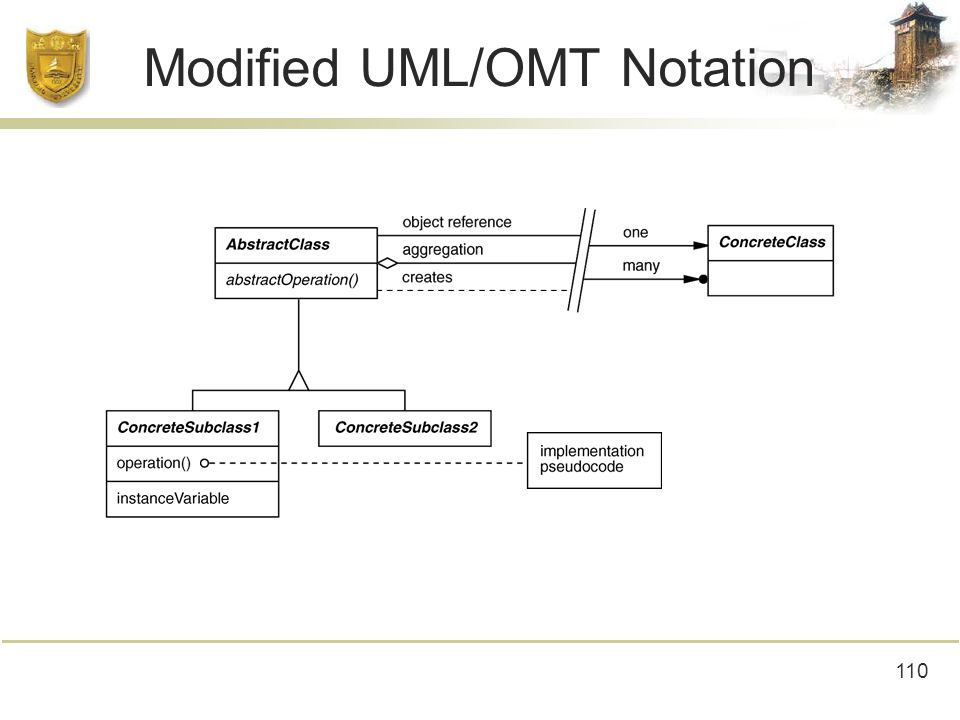 110 Modified UML/OMT Notation