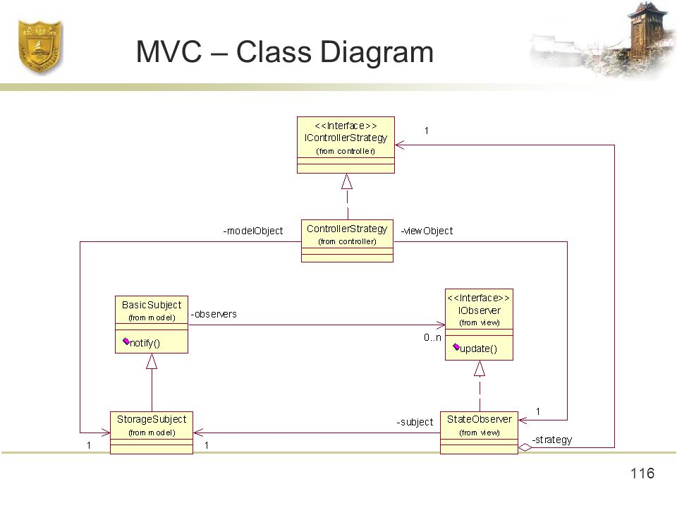 116 MVC – Class Diagram