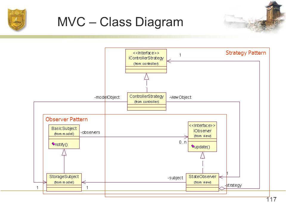 117 MVC – Class Diagram Observer Pattern Strategy Pattern