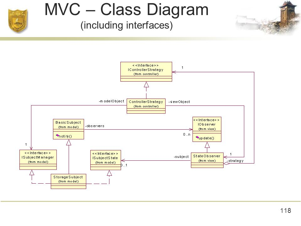 118 MVC – Class Diagram (including interfaces)