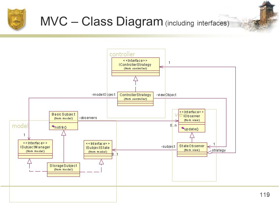 119 MVC – Class Diagram (including interfaces) controller view model