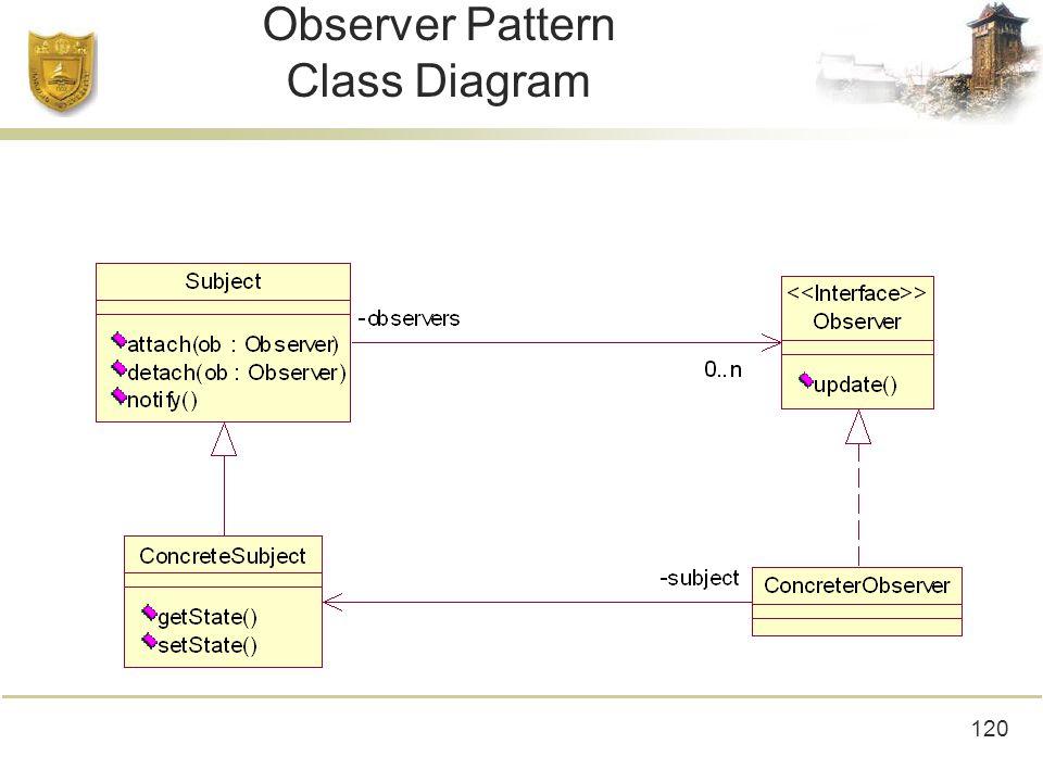 120 Observer Pattern Class Diagram