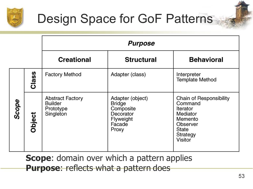 53 Design Space for GoF Patterns Scope: domain over which a pattern applies Purpose: reflects what a pattern does