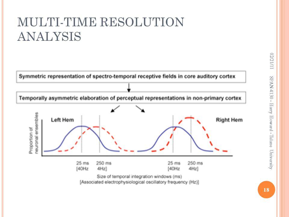 MULTI-TIME RESOLUTION ANALYSIS 02/21/11 18 SPAN 4130 - Harry Howard - Tulane University