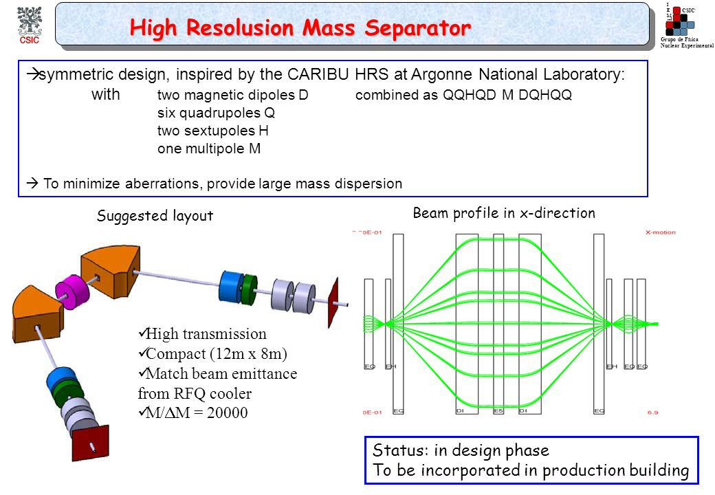 Grupo de Física Nuclear Experimental IEMIEM CSIC High Resolusion Mass Separator  symmetric design, inspired by the CARIBU HRS at Argonne National Laboratory: with two magnetic dipoles Dcombined as QQHQD M DQHQQ six quadrupoles Q two sextupoles H one multipole M  To minimize aberrations, provide large mass dispersion Beam profile in x-direction Suggested layout Status: in design phase To be incorporated in production building High transmission Compact (12m x 8m) Match beam emittance from RFQ cooler M/  M = 20000