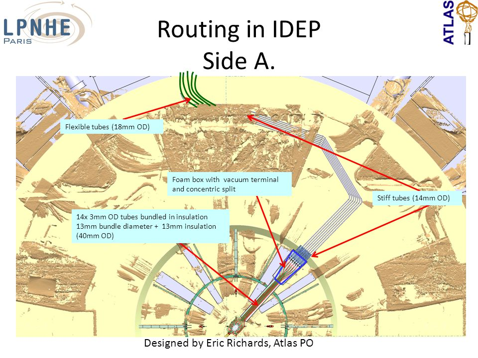Routing in IDEP Side A. Stiff tubes (14mm OD) Flexible tubes (18mm OD) Foam box with vacuum terminal and concentric split 14x 3mm OD tubes bundled in