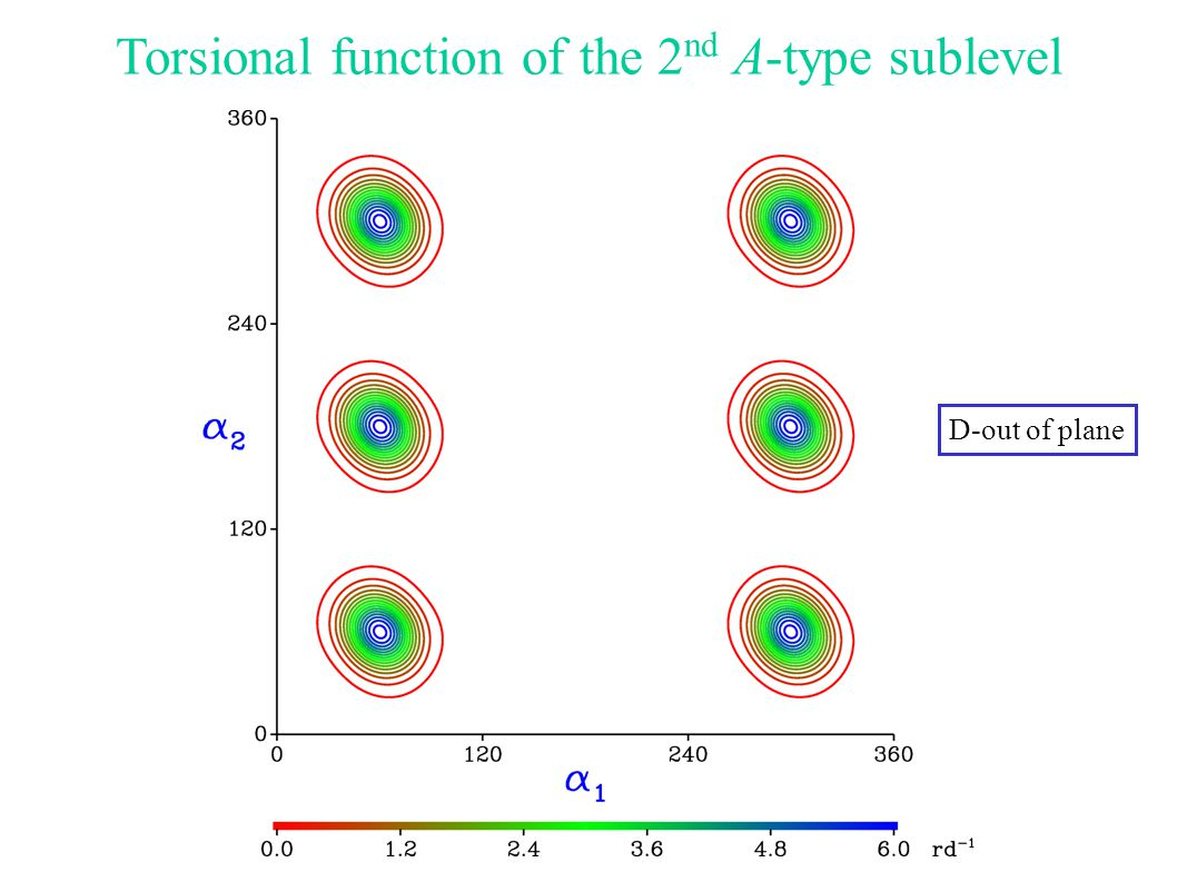 Torsional function of the 2 nd A-type sublevel D-out of plane