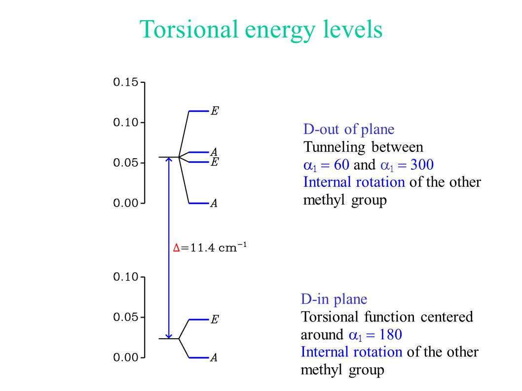 Torsional energy levels D-in plane Torsional function centered around    Internal rotation of the other methyl group D-out of plane Tunneling between    and    Internal rotation of the other methyl group