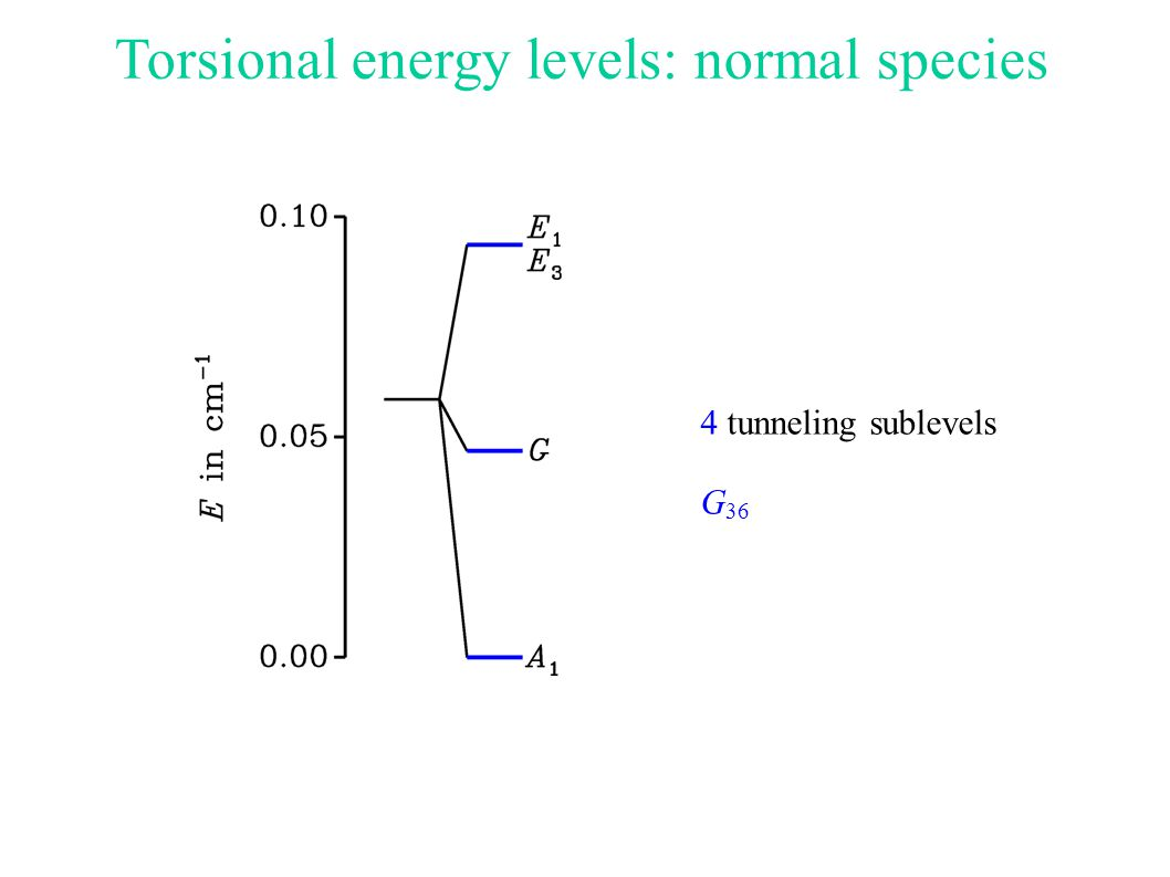 Torsional energy levels: normal species 4 tunneling sublevels G 36