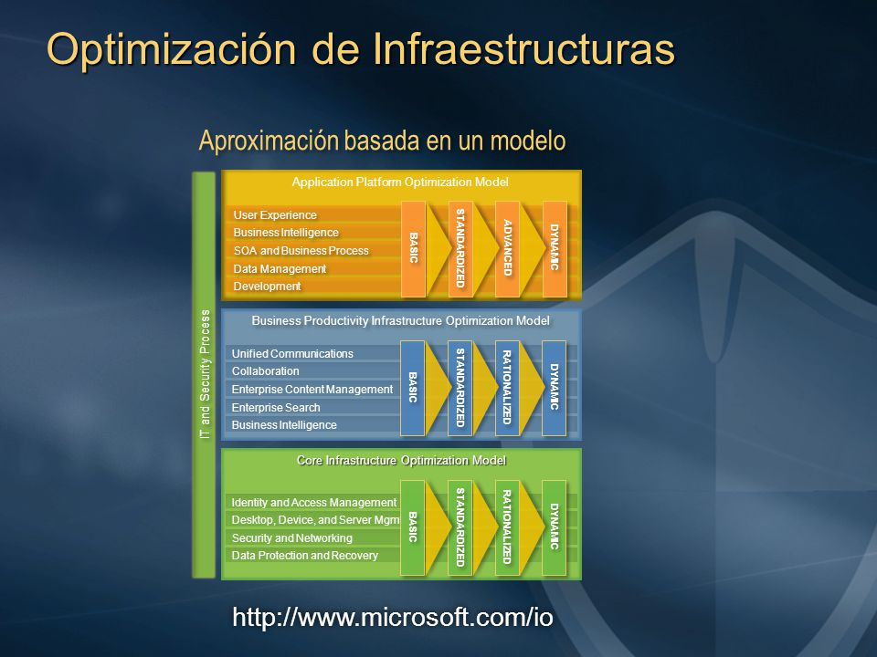 I T & SECURITY PROCESS CORE INFRASTRUCTURE OPTIMIZATION No centralized directory serviceNo centralized directory service Multiple directoriesMultiple directories No centralized directory serviceNo centralized directory service Multiple directoriesMultiple directories Unified Directory Service using Active DirectoryUnified Directory Service using Active Directory Policy enforced Standard Configuration Group policy management Policy enforced Standard Configuration Group policy management Centrally Managed Identity ServicesCentrally Managed Identity Services Automated Account ProvisioningAutomated Account Provisioning Secure Network Access for Customers and PartnersSecure Network Access for Customers and Partners Federated ServicesFederated Services Centrally Managed Identity ServicesCentrally Managed Identity Services Automated Account ProvisioningAutomated Account Provisioning Secure Network Access for Customers and PartnersSecure Network Access for Customers and Partners Federated ServicesFederated Services IDENTITY & ACCESS MANAGEMENT Ad-hoc PatchingAd-hoc Patching Multiple Desktop ConfigurationsMultiple Desktop Configurations No Mobile Device ManagementNo Mobile Device Management Ad-hoc PatchingAd-hoc Patching Multiple Desktop ConfigurationsMultiple Desktop Configurations No Mobile Device ManagementNo Mobile Device Management Desktop PatchingDesktop Patching Standard Desktop ImagesStandard Desktop Images Two Client OSTwo Client OS Standardized Desktop ApplicationsStandardized Desktop Applications Limited Mobile Device ManagementLimited Mobile Device Management Desktop PatchingDesktop Patching Standard Desktop ImagesStandard Desktop Images Two Client OSTwo Client OS Standardized Desktop ApplicationsStandardized Desktop Applications Limited Mobile Device ManagementLimited Mobile Device Management Server PatchingServer Patching Automated OS DeploymentAutomated OS Deployment Layered ImagesLayered Images VirtualizationVirtualization Current OS ImagesCurrent OS Images M