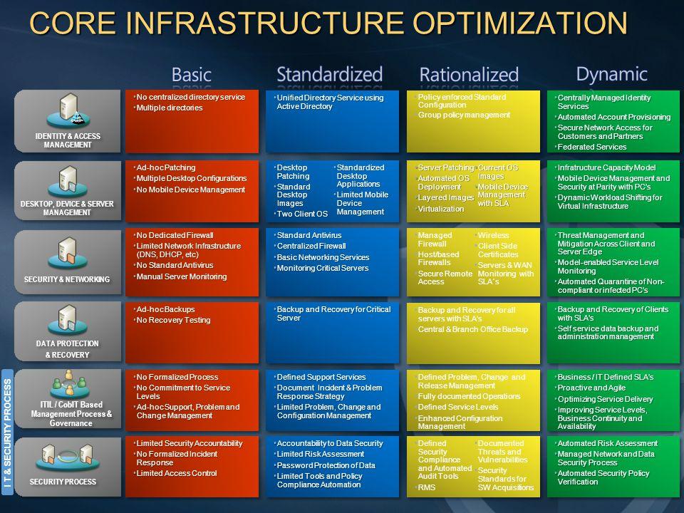 Instalación en 10-clics Instalación integrada de la monitorización, gestión de la configuración y del cambio, así como de las bases de datos.