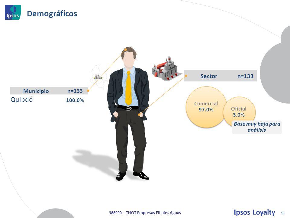 15 388900 - THOT Empresas Filiales Aguas Demográficos Municipion=133 Quibdó 100.0% Comercial 97.0% Oficial 3.0% Sectorn=133 Base muy baja para análisis