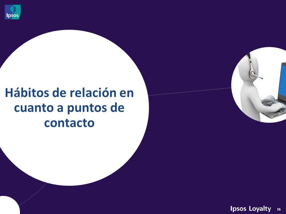 16 Hábitos de relación en cuanto a puntos de contacto