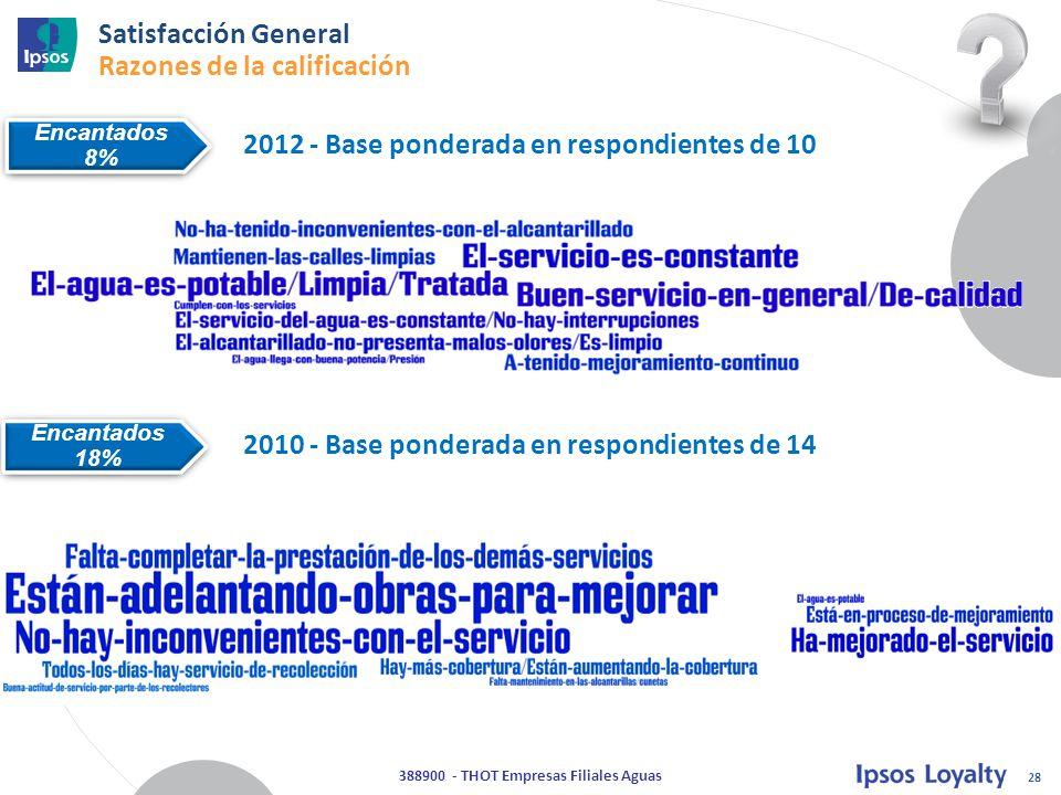 28 388900 - THOT Empresas Filiales Aguas Encantados 8% Encantados 8% Satisfacción General Razones de la calificación Encantados 18% Encantados 18% 2012 - Base ponderada en respondientes de 10 2010 - Base ponderada en respondientes de 14