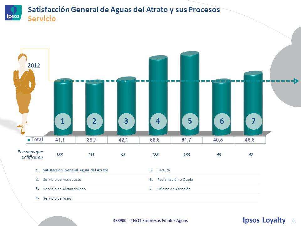 33 388900 - THOT Empresas Filiales Aguas Satisfacción General de Aguas del Atrato y sus Procesos Servicio 1234567 1.